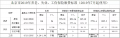 2019年北京社保缴费基数及比例简介