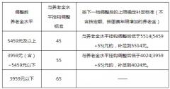 2019北京企退人员养老金上涨了?