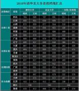 北京户口高考生更容易容易考上清华北大?!