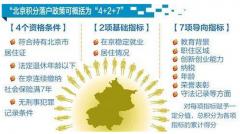 北京积分落户申请条件及基础指标