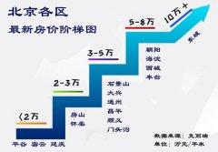 北京楼市信贷政策再度收紧