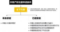 北京共有产权房管理办法发布!新北京人有福了