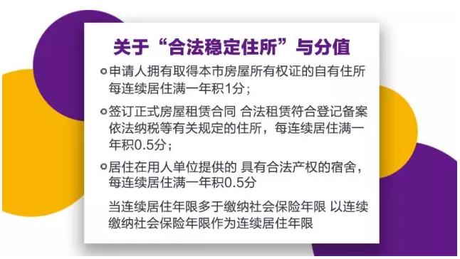北京积分落户管理办法